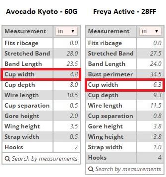 Cup width Avocado Kyoto VS Freya Active